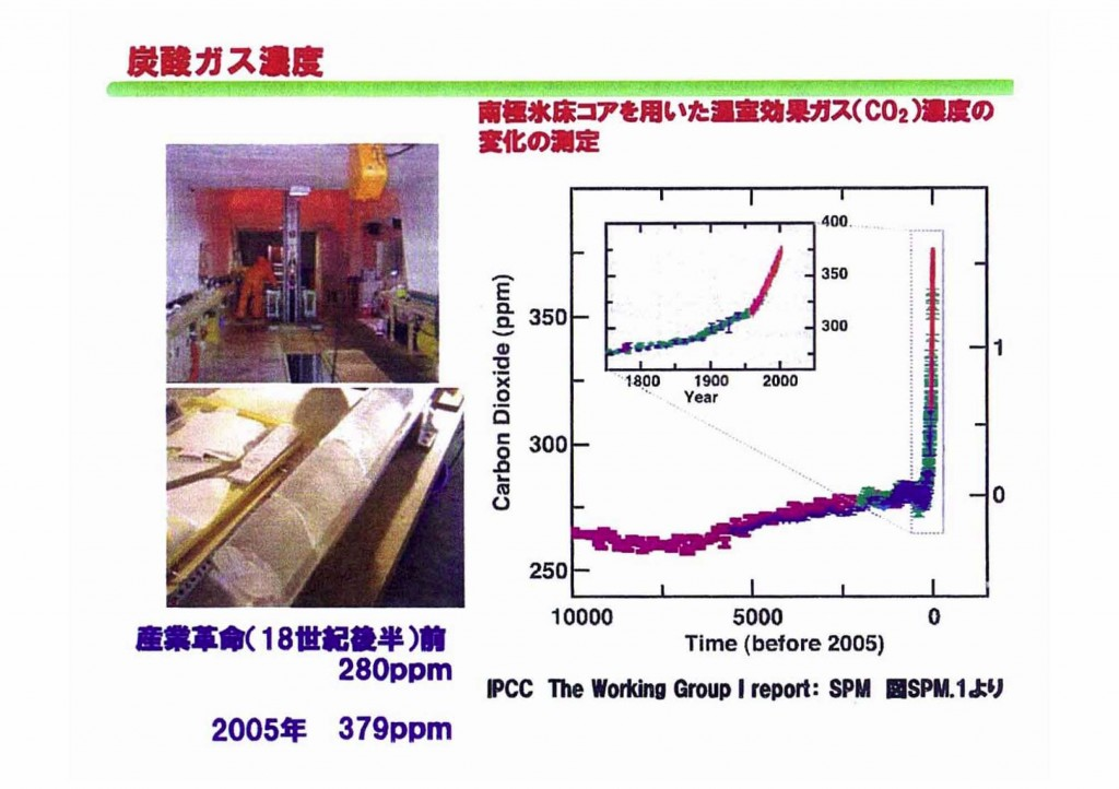 CO2濃度変化