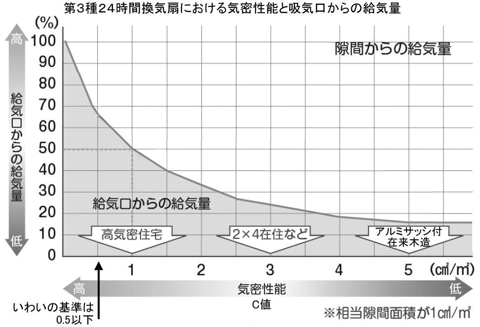 %e6%b0%97%e5%af%86%e6%80%a7%e8%83%bd%e3%81%a8%e7%b5%a6%e6%b0%97%e9%87%8f2