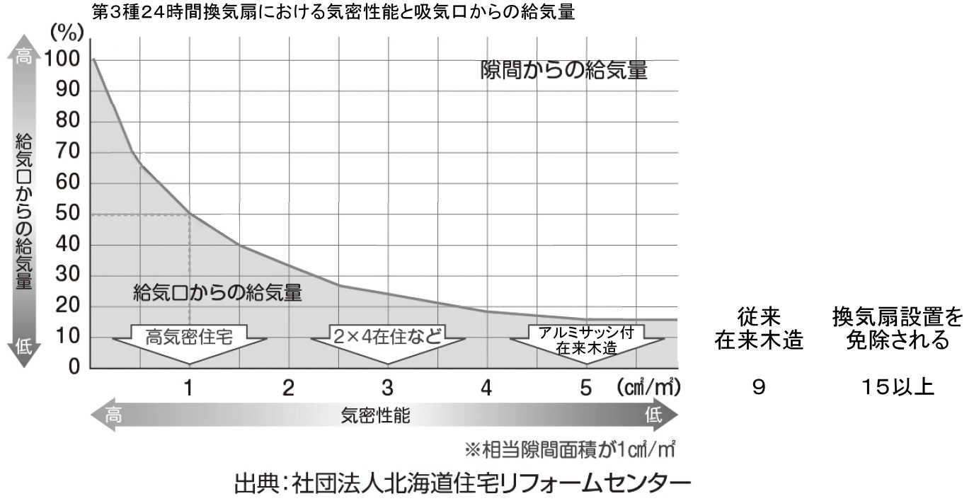 %e6%b0%97%e5%af%86%e6%80%a7%e8%83%bd%e3%81%a8%e7%b5%a6%e6%b0%97%e9%87%8f1