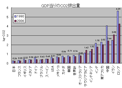 GDPあたりの二酸化炭素量